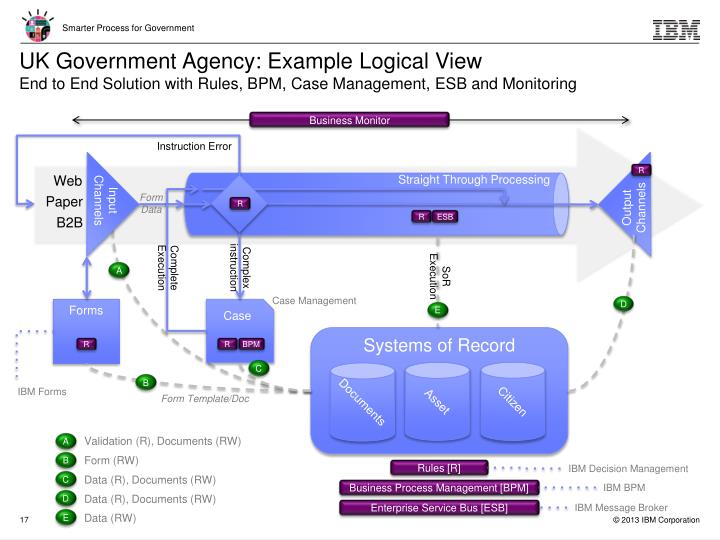 UK Government Agency: Example Logical View