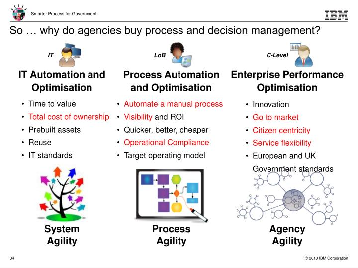 So … why do agencies buy process and decision management?
