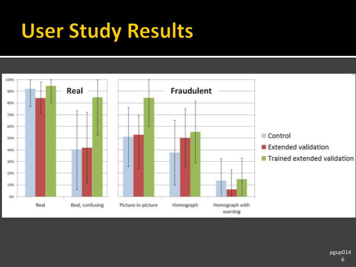User Study Results
