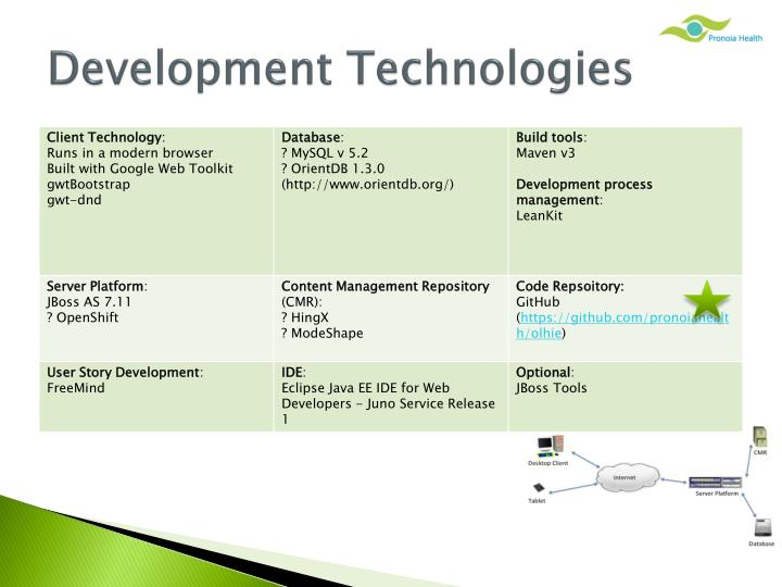 Development Technologies