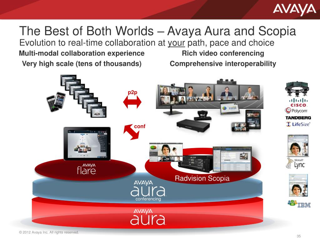 PPT - Avaya Scopia ® Solution Overview PowerPoint