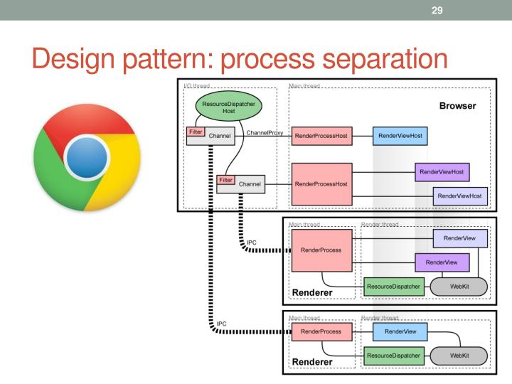 Design pattern: process separation