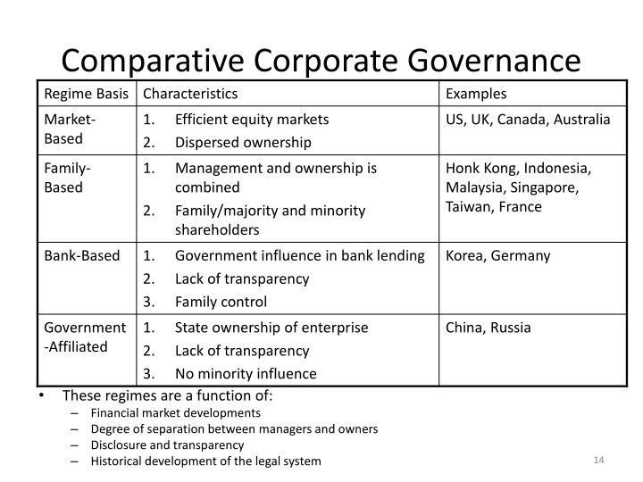 Comparative Corporate Governance