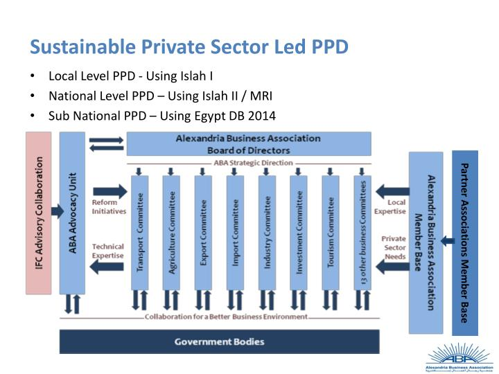 Sustainable Private Sector