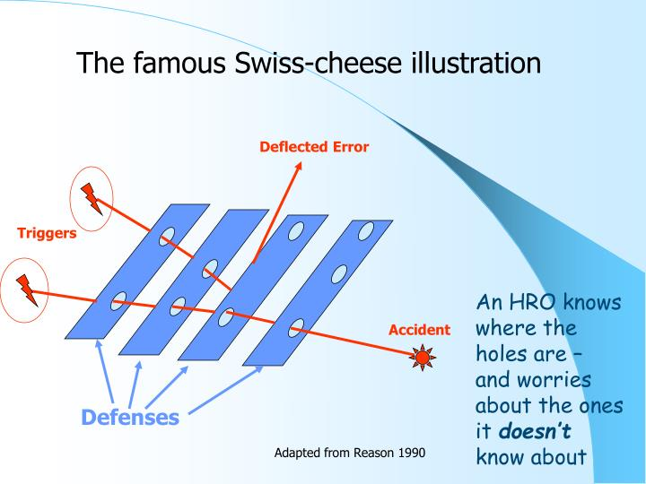 The famous Swiss-cheese illustration