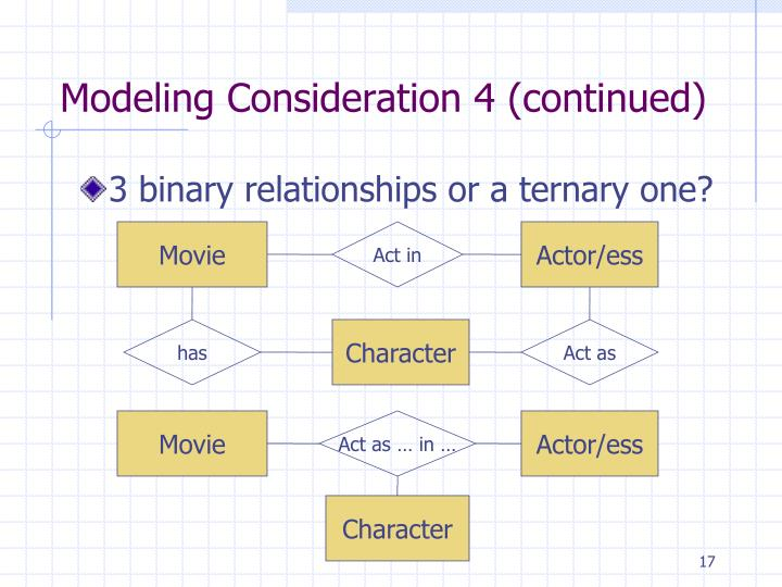Ppt database conceptual design using entity relationship diagram modeling consideration 4 continued ccuart Images