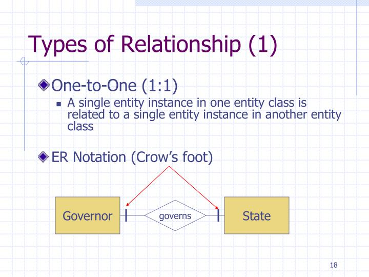 Ppt database conceptual design using entity relationship diagram governor ccuart Images