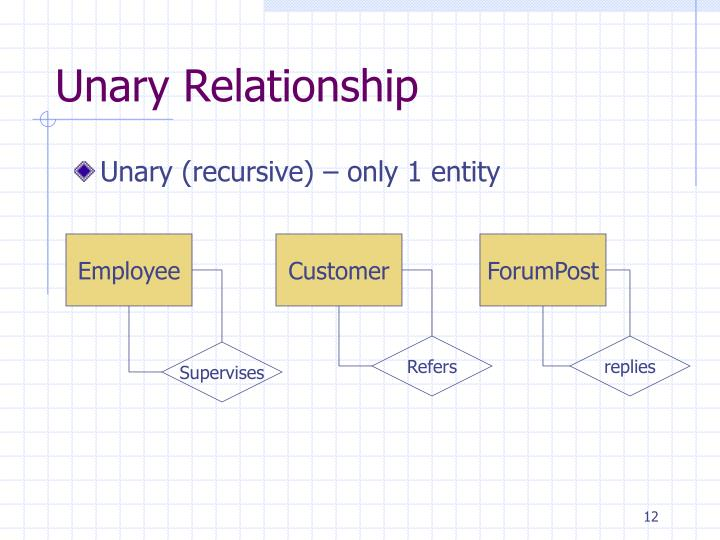 Ppt database conceptual design using entity relationship diagram unary relationship ccuart Images