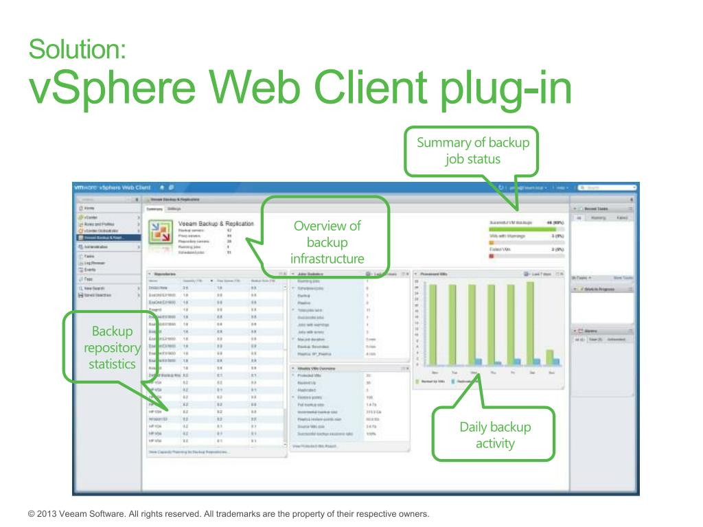 PPT - Veeam Backup & Replication v7 PowerPoint Presentation