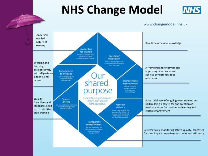 nhs and improvements The nhs institute for innovation and improvement (nhs institute) was a special health authority of the national health service in england it supported the nhs to transform healthcare for patients and the public by rapidly developing and spreading new ways of working.