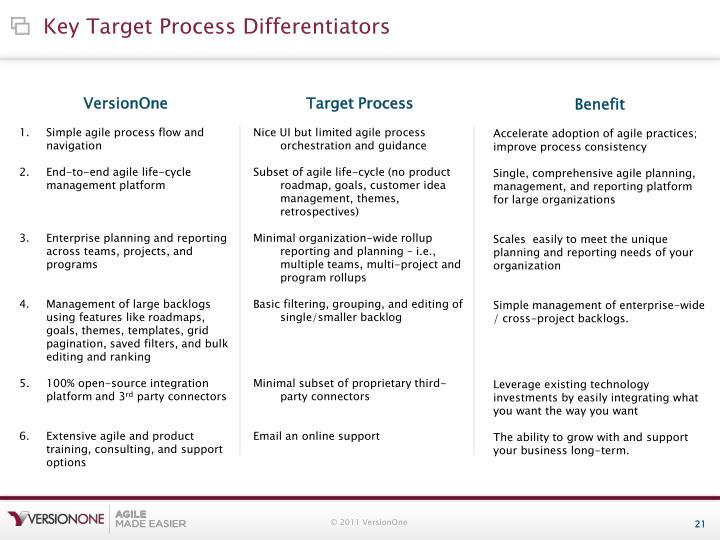 Key Target Process Differentiators