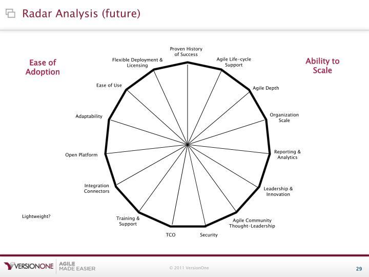 Radar Analysis (future)