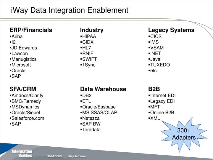 iWay Data Integration Enablement