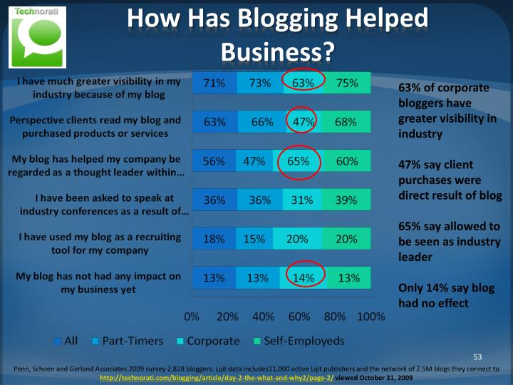 How Has Blogging Helped Business?
