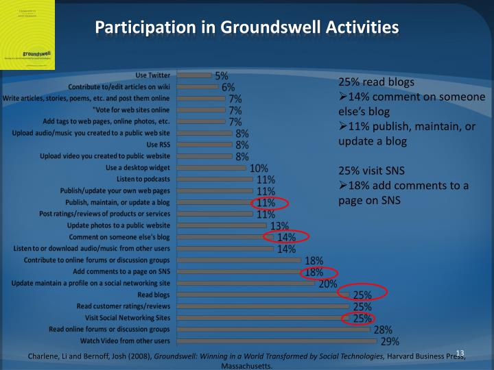 Participation in Groundswell Activities