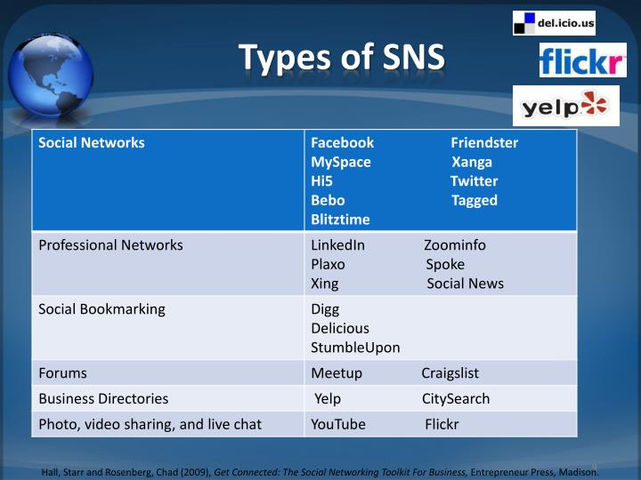 Types of SNS