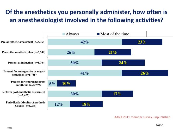 Of the anesthetics you personally administer, how often is an anesthesiologist involved in the following activities