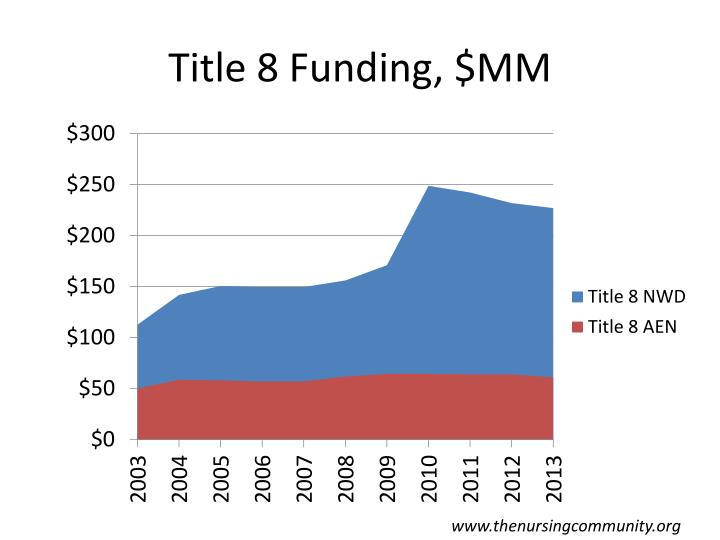 Title 8 Funding, $MM
