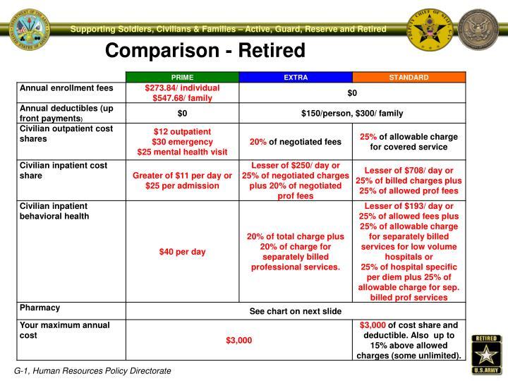 Comparison - Retired