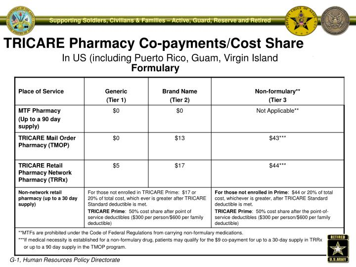 TRICARE Pharmacy Co-payments/Cost Share