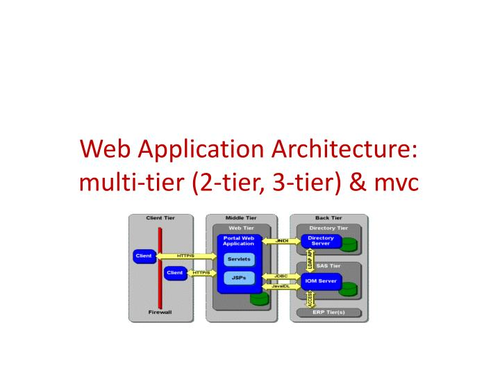 Ppt web application architecture multi tier 2 tier 3 for Architecture 1 tiers