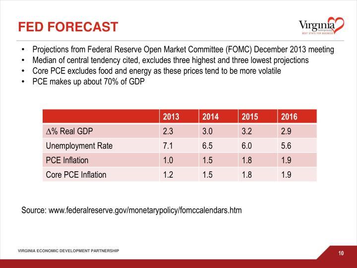 FED Forecast