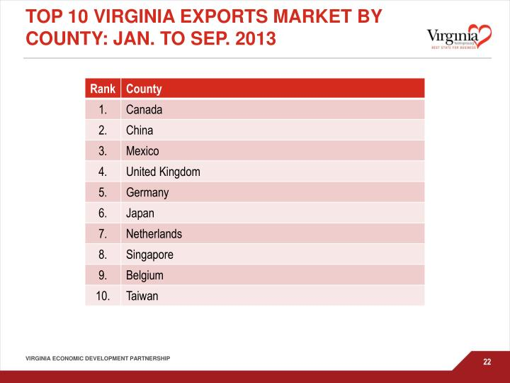 Top 10 Virginia Exports market by county: Jan. to Sep. 2013