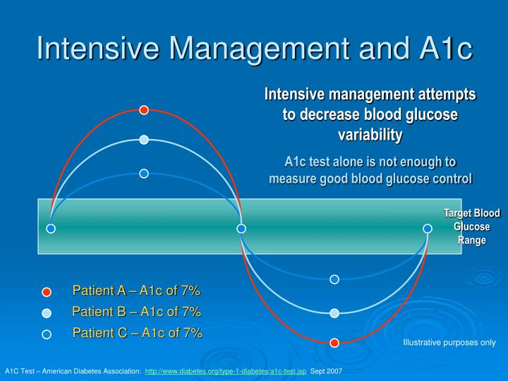 Intensive Management and A1c
