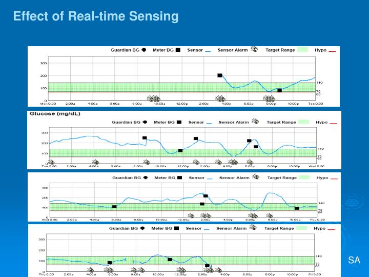 Effect of Real-time Sensing