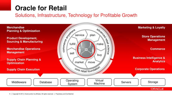 Oracle for Retail