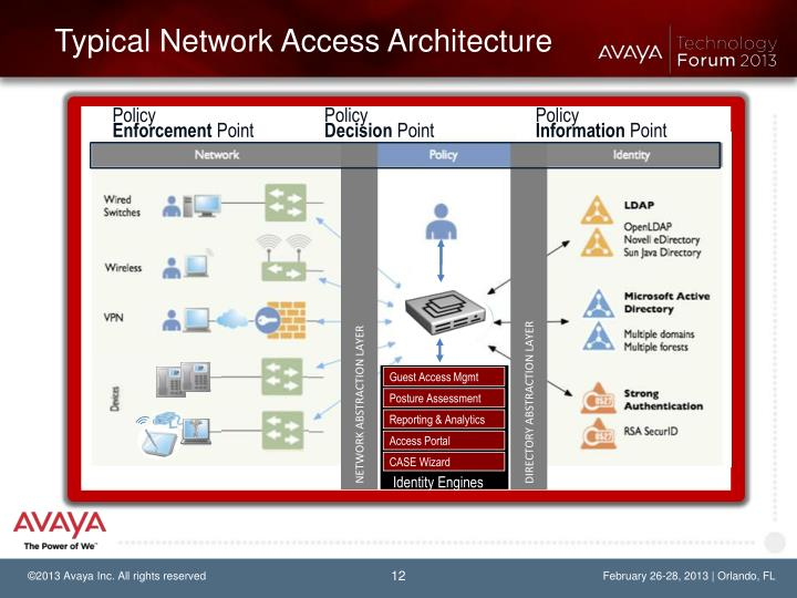 Network Access And The Acronym Soup