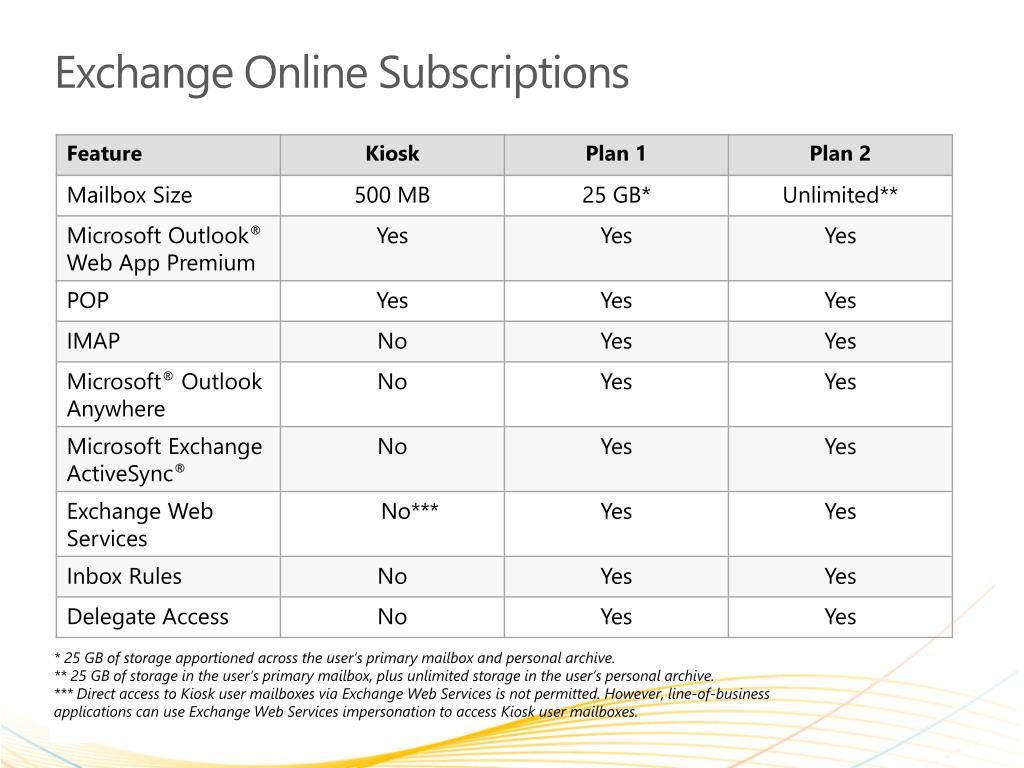PPT - Microsoft ® Exchange Online Overview PowerPoint