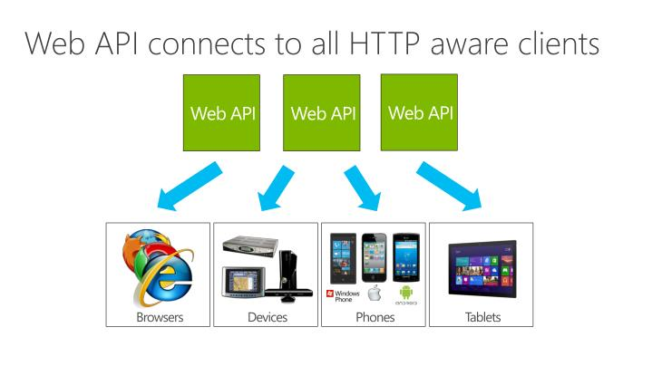 Web API connects to all HTTP aware clients