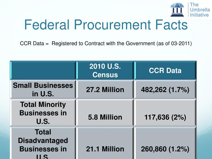 Federal Procurement Facts