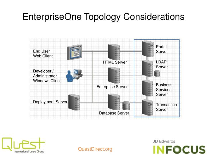 EnterpriseOne Topology Considerations