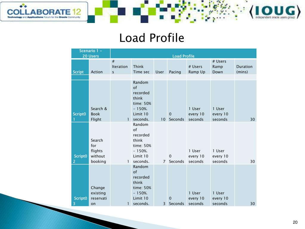 PPT - Is Your Database Stressed? Load Testing for Peak
