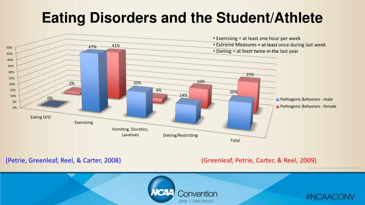 Eating Disorders and the Student/Athlete