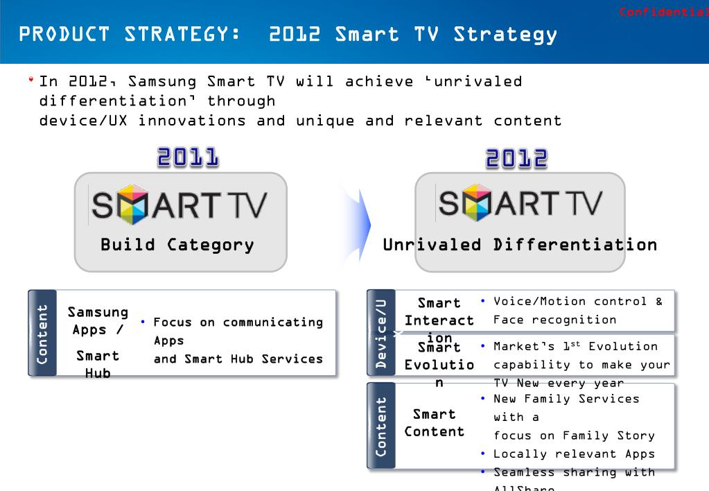 PPT - 2012 Smart TV > Communication Strategy PowerPoint
