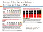 internet advertisement industry revenue shift due to mobile