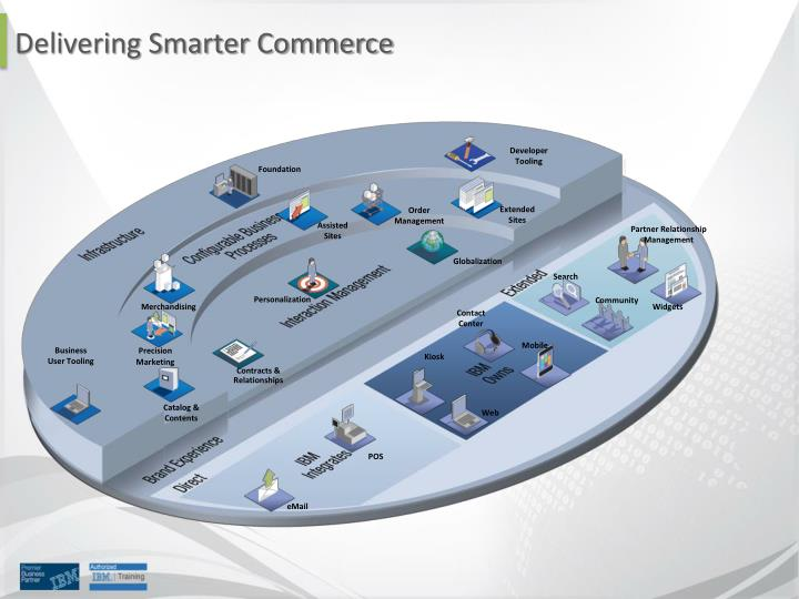 Delivering Smarter Commerce