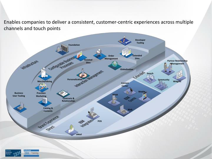 Enables companies to deliver a consistent, customer-centric experiences across multiple channels and touch points