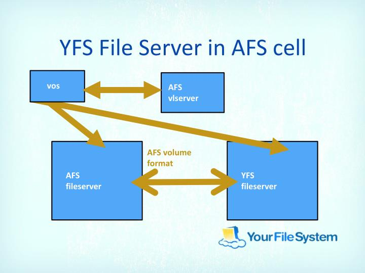 YFS File Server in AFS cell