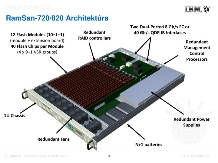 RamSan-720/820 Archite