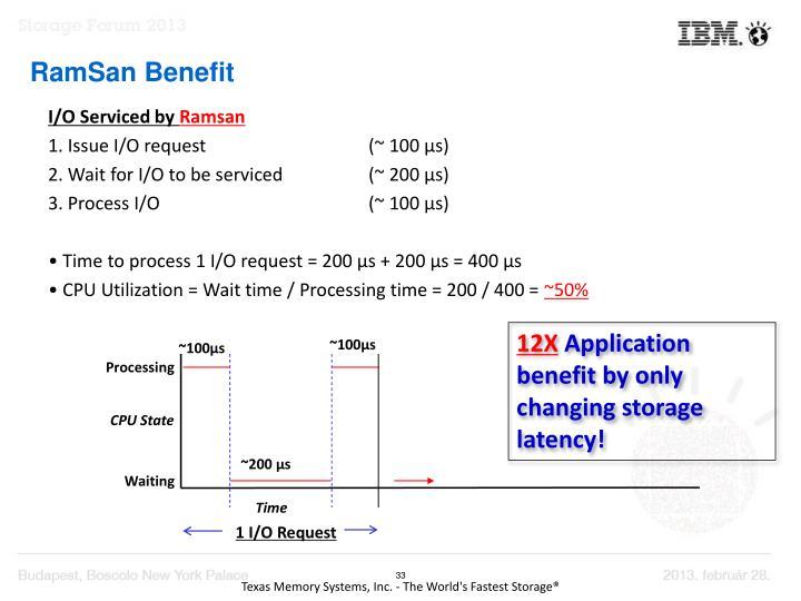 RamSan Benefit