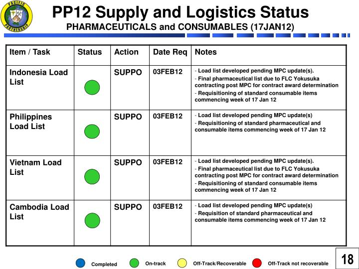 PP12 Supply and Logistics Status