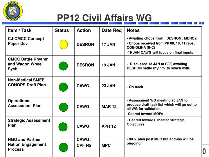 PP12 Civil Affairs WG