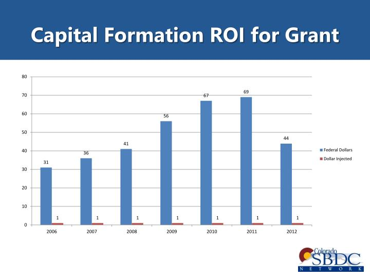Capital Formation ROI for Grant