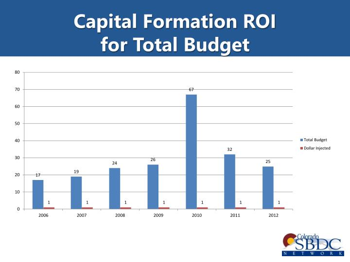 Capital Formation ROI