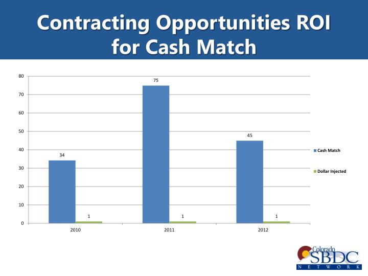 Contracting Opportunities ROI