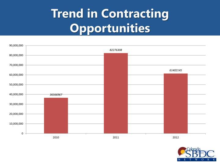 Trend in Contracting Opportunities